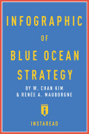 Infographic of Blue Ocean Strategy