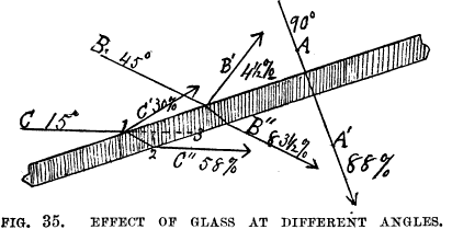 Illustration of the effect of greenhouse glass angles on sunglight