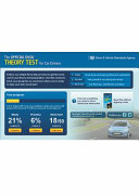 Official DVSA Theory Test for Car Drivers Online - 1 Week Access