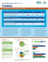 Tunisia: Agricultural R&D indicators factsheet