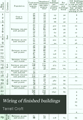 Wiring of Finished Buildings: A Practical Treatise, Dealing with the Commercial and the Technical Phases of the Subject, for the Central Station Man, Electrical Contractor and Wireman