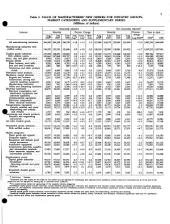 Current Industrial Reports: Manufacturers' shipments, inventories, and orders. M3-1