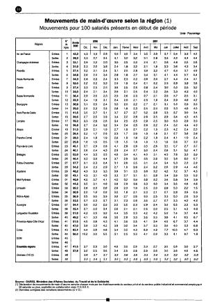 Bulletin mensuel des statistiques du travail PDF