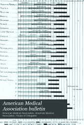 American Medical Association Bulletin: Volumes 1-3