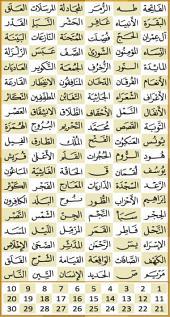 القرآن الكريم: Holy Quran