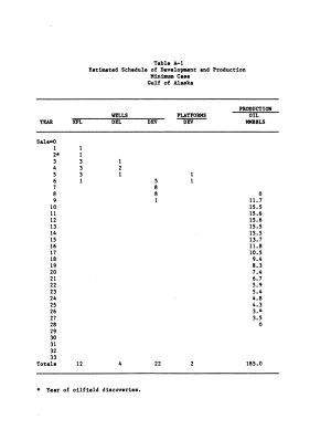 Proposed Gulf of Alaska Cook Inlet Lease Sale 88 PDF
