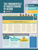 The Fundamentals of Understanding by Design  Quick Reference Guide