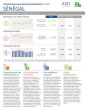 Sénégal: Fiche d'information sur les indicateurs de la R&D agricole