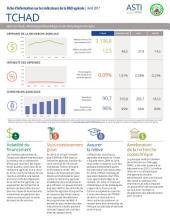 Tchad: Fiche d'information sur les indicateurs de la R&D agricole