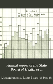 Annual Report of the State Board of Health of Massachusetts: Volume 40