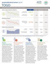 Togo: Agricultural R&D Indicators Factsheet