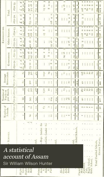 Download A Statistical Account of Assam Book