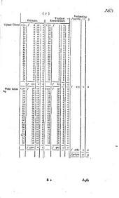 Requeste van P. Kuyper, ontfanger generaal in Westvriesland en den Noorder Quartiere, omme afschryvinge der restanten van de ordinaire en extraordinaire verpondingen van den jaare 1752 tot 1776 inclusive, als meede voorsieninge voor het toekoomende. Num. 5 en Advis van gecommitteerde raaden in het Noorder Quartier op de voorschreeve Requeste. Num. 6