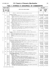 U.S. Exports: Commodity by country, Issues 10-11