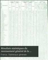 Résultats statistiques du recensement général de la population effectué le 24 mars 1901 ...