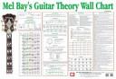 Guitar Theory Wall Chart