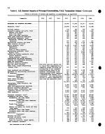 United States Foreign Trade Annual, 1974-1980