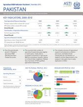 Pakistan: Agricultural R&D indicators factsheet