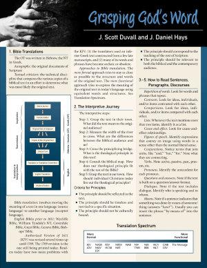 Grasping God s Word Laminated Sheet