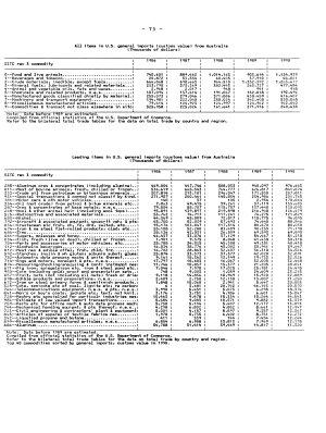 U S  Foreign Trade Highlights PDF