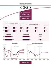 An Update to the Budget and Economic Outlook: Fiscal Years 2015 to 2025
