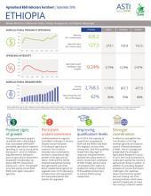 Ethiopia: Agricultural R&D indicators factsheet