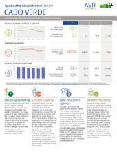 Cabo Verde: Agricultural R&D Indicators Factsheet
