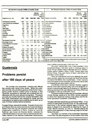Central America Report