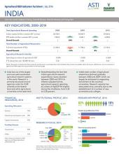 India: Agricultural R&D Indicators Factsheet