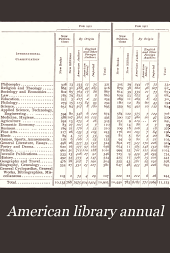 The American Library Annual: Including Index to Dates of Current Events; Necrology of Writers; Bibliographies; Statistics of Book Production; Select Lists of Libraries; Directories of Publishers and Booksellers; List of Private Collectors of Books, Etc