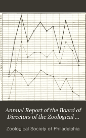 Annual Report of the Board of Directors of the Zoological Society of Philadelphia: Issues 40-49