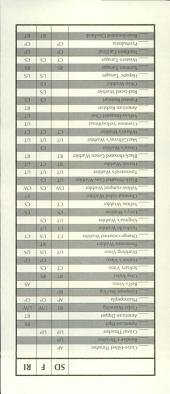 Bird checklist for the Santa Catalina Ranger District: Coronado National Forest, Southeast Arizona