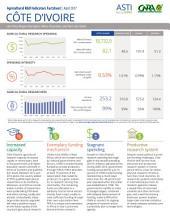 Côte d'Ivoire: Agricultural R&D Indicators Factsheet