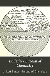 Bulletin - Bureau of Chemistry: Issues 153-166
