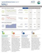 Mali: Agricultural R&D Indicators Factsheet