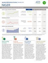 Niger: Agricultural R&D indicators factsheet