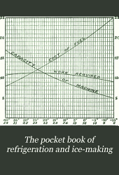 The Pocket Book of Refrigeration and Ice-making