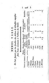Mémoires physico-chymiques: sur l'influence de la lumière solaire pour modifier les êtres des trois règnes de la nature, et sur tout ceux du règne végétal