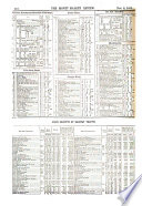 Investors Chronicle and Money Market Review