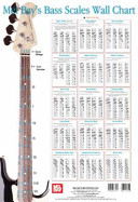 Bass Scales Wall Chart