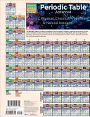 Periodic Table Advanced PDF