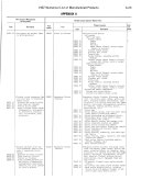 Pdf Numerical List of Manufactured Products