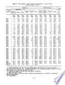 Grain and Feed Statistics