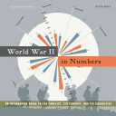 World War Two in Numbers