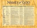 Names Of God Laminated