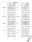 Climates of the States