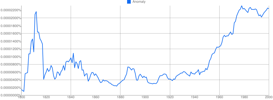Anomaly meaning in hindi | Anomaly ka matlab