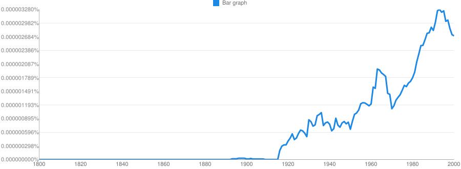 Bar graph meaning in hindi   Bar graph ka matlab