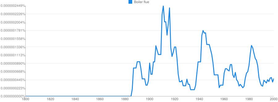 Boiler flue meaning in hindi   Boiler flue ka matlab