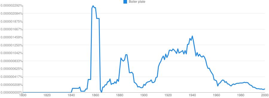 Boiler plate meaning in hindi   Boiler plate ka matlab